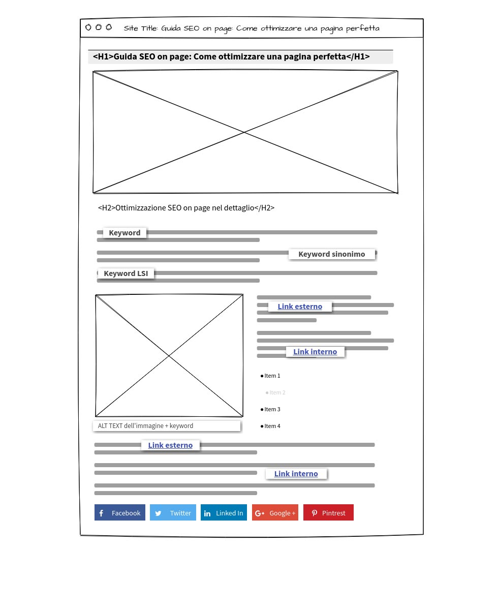 Elementi dell'ottimizzazione on page